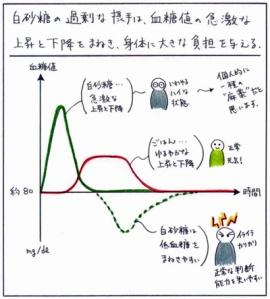 砂糖とご飯血糖値の変化