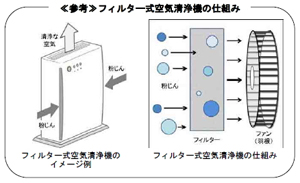 フィルター式空気清浄機の仕組み
