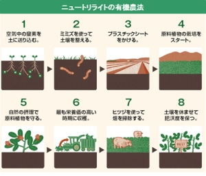 ニュートリ農場有機農法