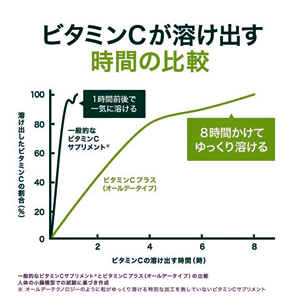 Cプラスグラフ