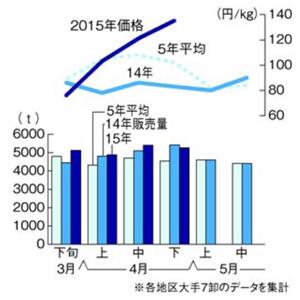 野菜高騰201505