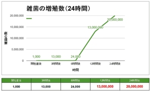 ウォーターサーバー雑菌繁殖グラフ