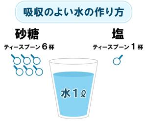 脱水症状を防ぐ水