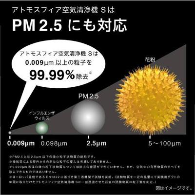 花粉とpm2.5