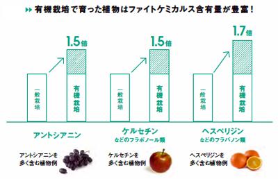 有機栽培とファイトケミカルス量