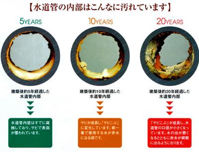 水道管の経年による汚れ