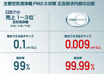 %e4%b8%bb%e8%a6%81%e7%a9%ba%e6%b0%97%e6%b8%85%e6%b5%84%e6%a9%9f%ef%bd%90%ef%bd%8d%ef%bc%92%ef%bc%8e%ef%bc%95%e5%af%be%e7%ad%96%e5%ba%83%e5%91%8a%e5%86%85%e5%ae%b9
