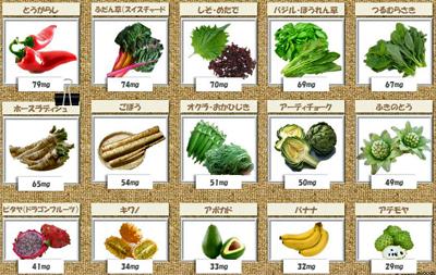 マグネシウムを多く含む野菜果物