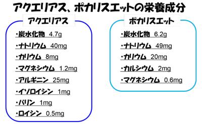 ポカリとアクエリアスの栄養成分表