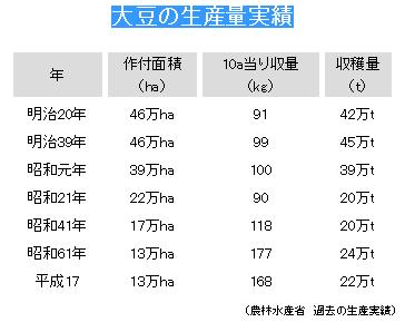 国産大豆生産量の推移